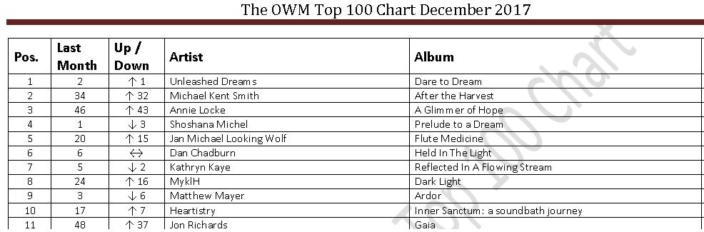 Annie Locke in Music Charts | Annie Locke website | OWM Top 100 | Dec 2017